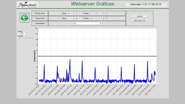 webserver_graficas